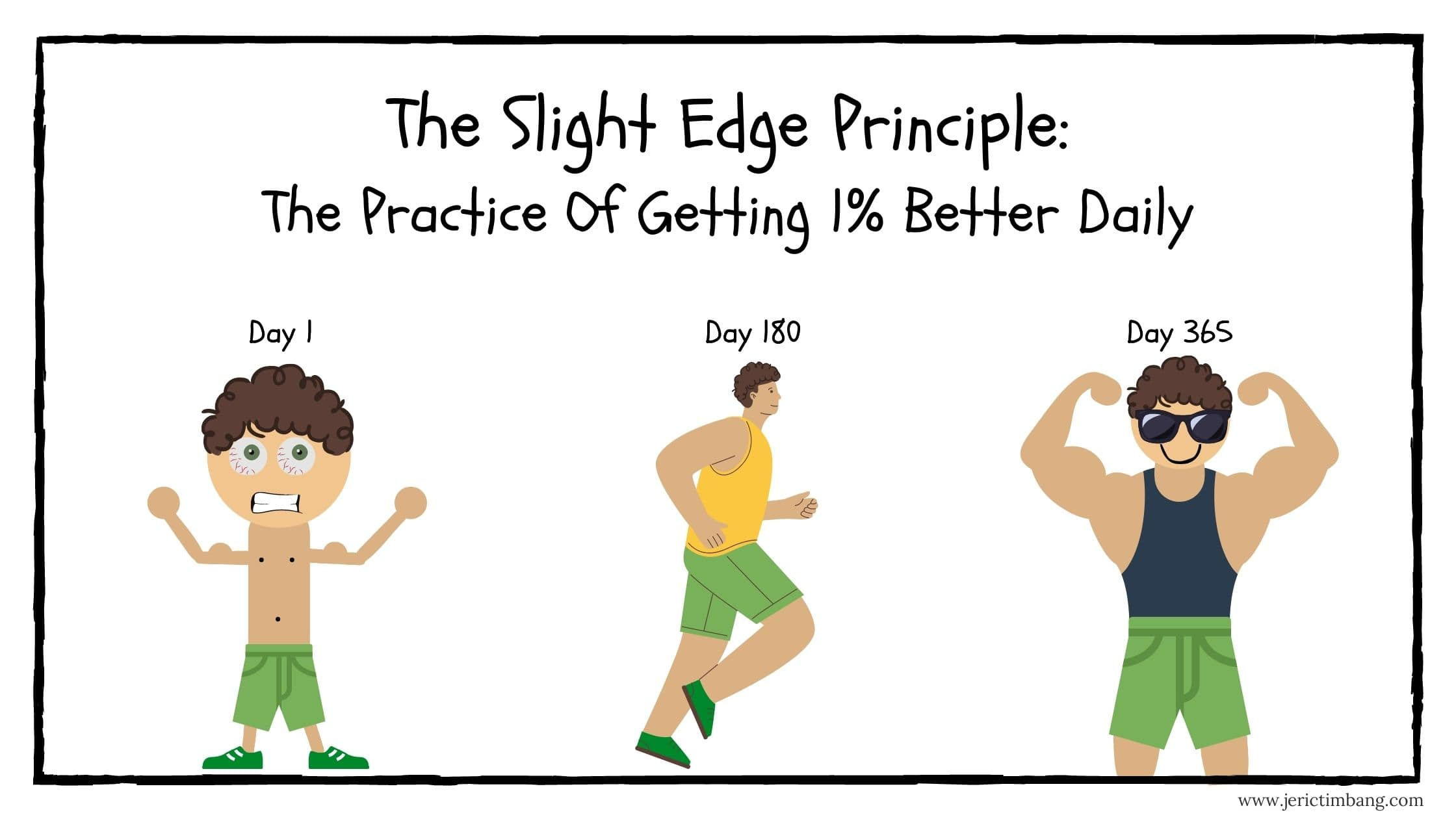 The Slight Edge Principle: The Practice Of Getting 1% Better Daily (2021)